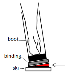Canting wedges under binding
