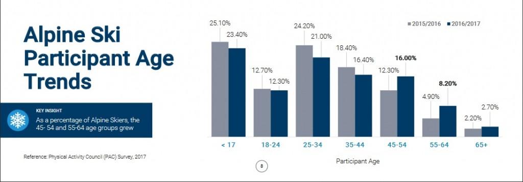 Alpine Ski Particpants Age Trends